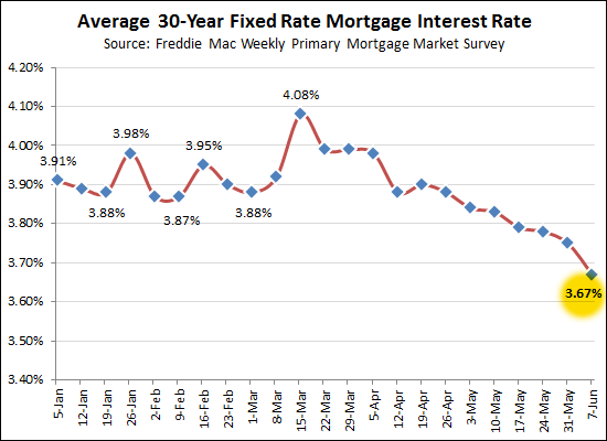 Interest Rates down again!