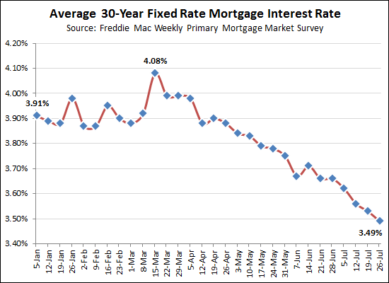Interest Rates Below 3.5%