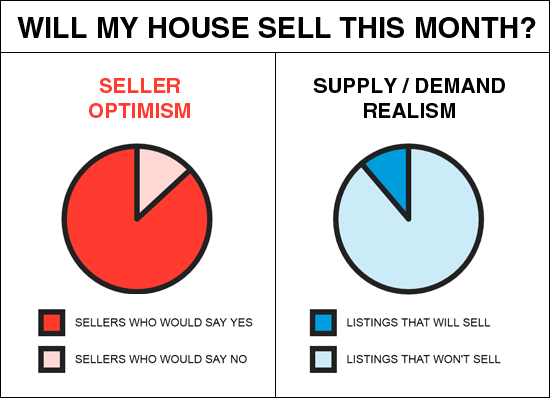 Will my house sell this month?