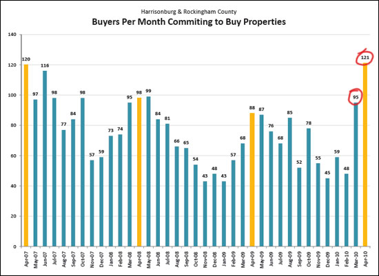 Record Number of Home Buyers