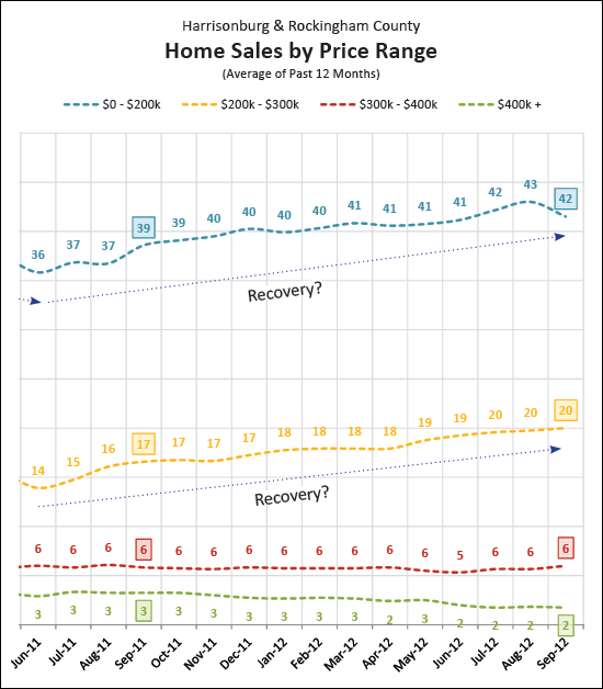 Housing Recovery by Price Range