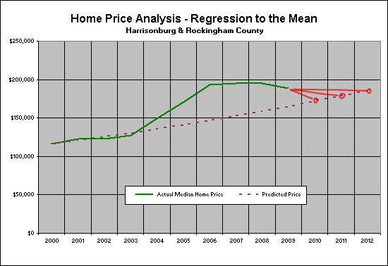 Regression Correction