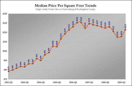 Price Per SF Trends