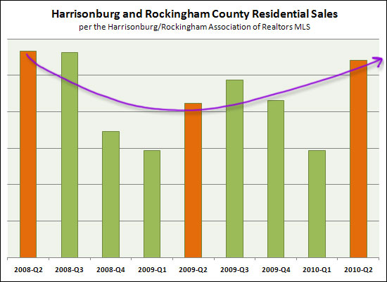Residential Property Sales