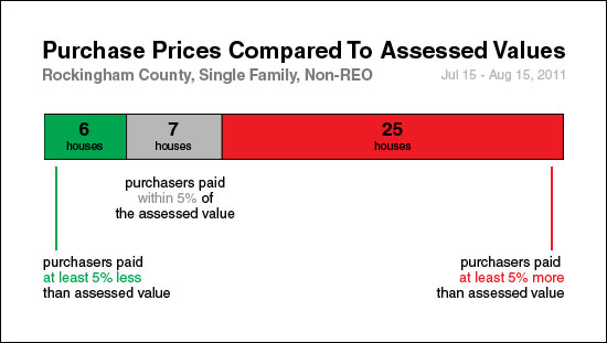 Analysis of Assessed Values