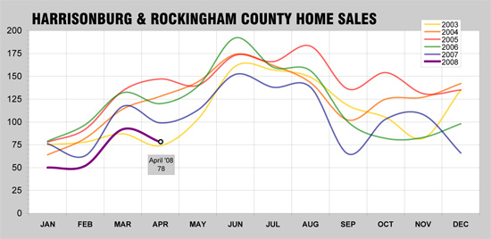 Harrisonburg / Rockingham County Home Sales - May 2008 In A Historical Context