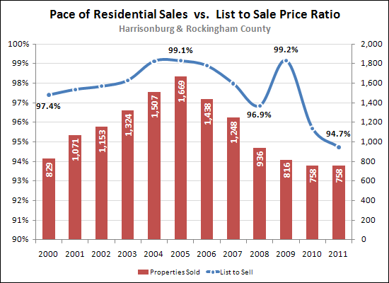 List price to sale price ratios