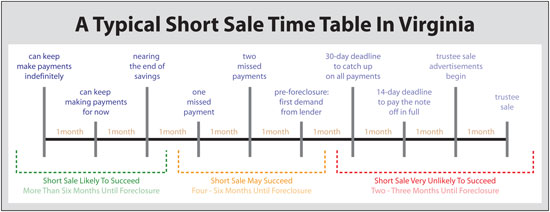 Short Sale Time Table