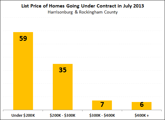 What did buyers buy in July 2013?