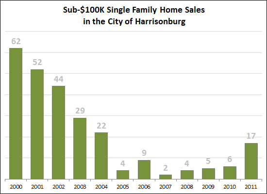 Sub-$100K Single Family Home Sales