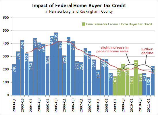Impact of Federal Home Buyer Tax Credit