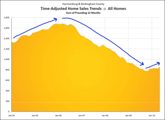Time Adjusted Home Sales