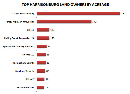 Top Harrisonburg Land Owners By Acreage