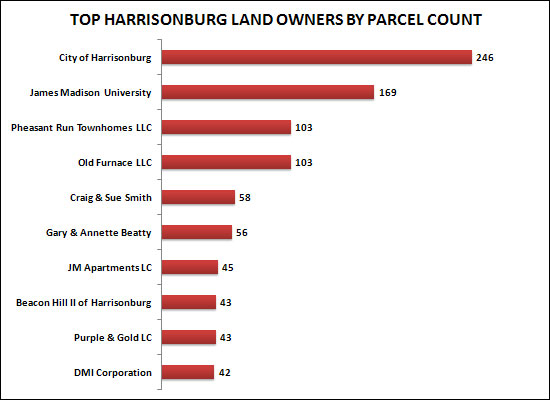Top Harrisonburg Land Owners By Parcel Count