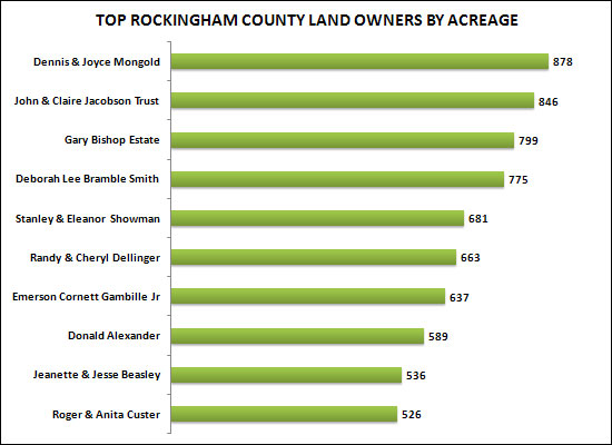 Top Rockingham County Land Owners By Acreage