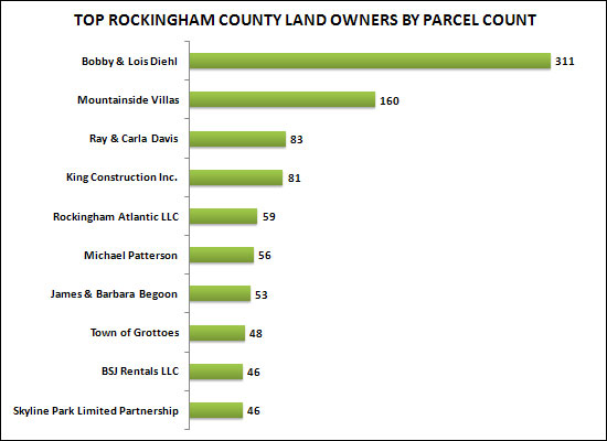 Top Rockingham County Land Owners By Parcels