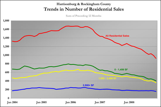 Long Term Sales Trends