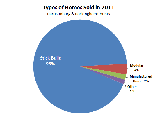 Types of homes sold