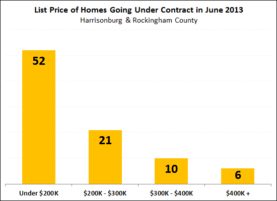 What did buyers buy in June 2013?