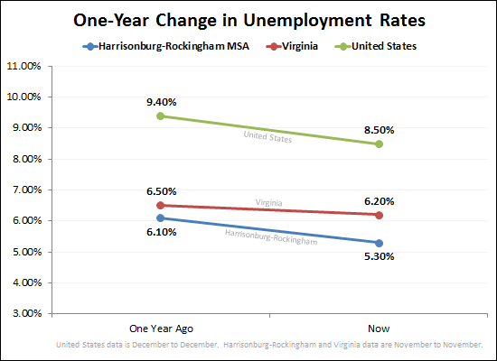 the virginia unemployment the fall of the economy of virginia Virginia's unemployment rate is only 37% so why is the economy a big issue in the governor's race  government work, long the prop for virginia's economy, is no longer reliable in an era.
