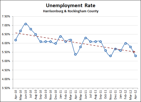 Unemployment Rates Decline