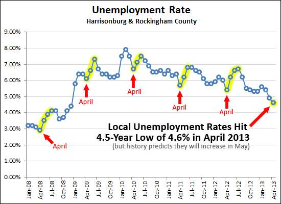 Local Unemployment Rate