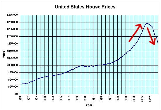 U.S. Home Prices
