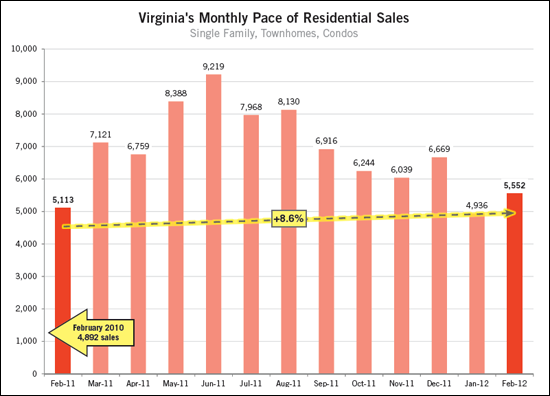 Virginia home sales on the rise