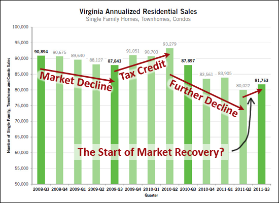 Virginia housing market recovery?