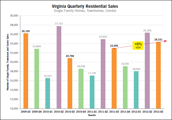 Virginia Home Sales Rise