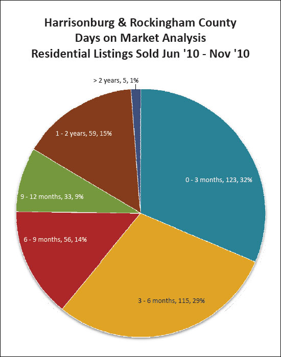 How many homes actually sell?