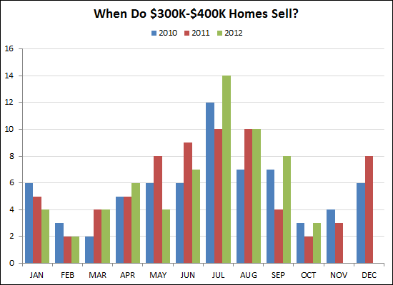 When do $300K-$400K homes sell?