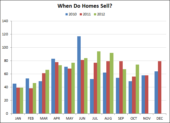When do homes sell?