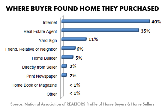 Where Do Buyers Find The Home They Buy?