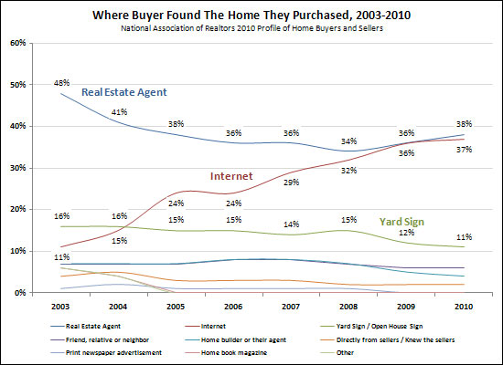 How Do Buyers Find Homes?