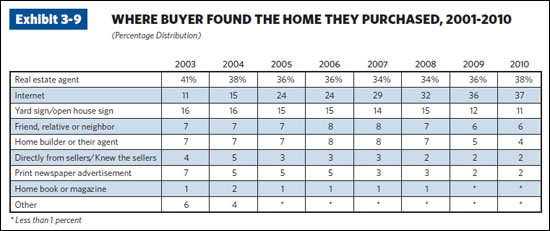 How Do Buyers Find Homes? (Data)