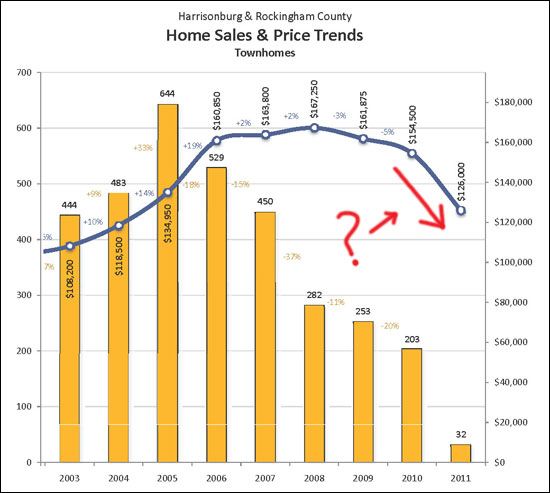 Why are townhome values dropping??
