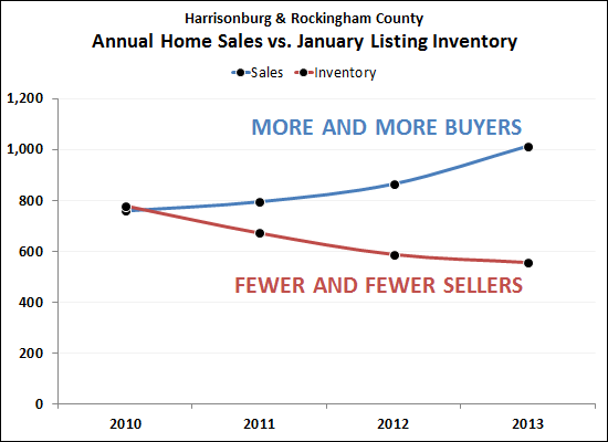 Why is our local real estate market recovering?