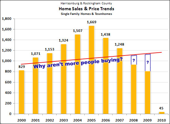 Where did all the buyers go?