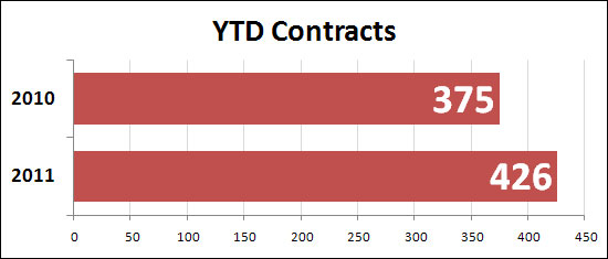 YTD contracts
